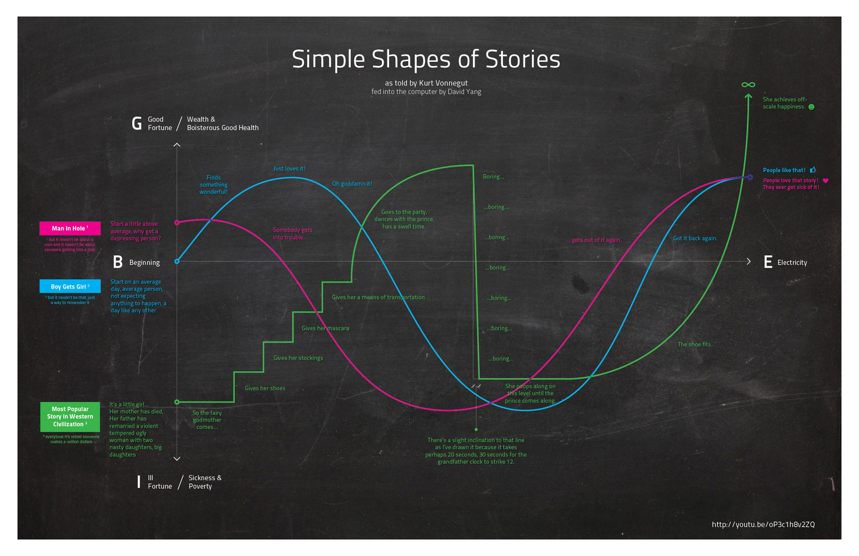 kurt-vonnegut-the-shapes-of-stories